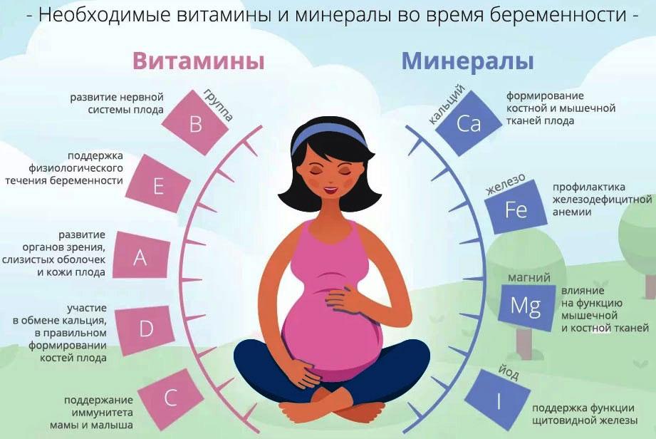 Витамины для репродуктивной системы